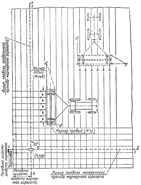 Схема маркерования поля для