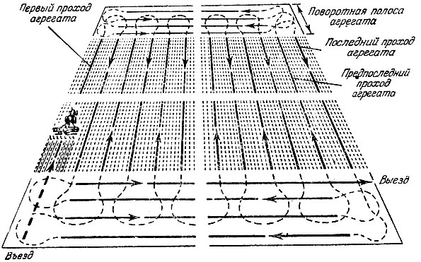 Схема движения агрегата при