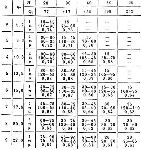 Таблица для подбора