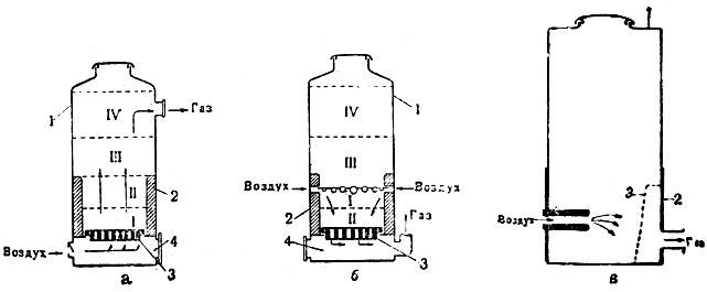 Схемы газогенераторов. http://