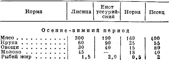 Табл. 2. Средние кормовые рационы (в г)