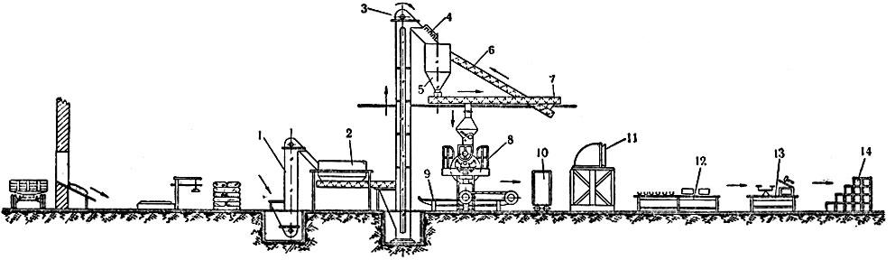Схема производства макарон на