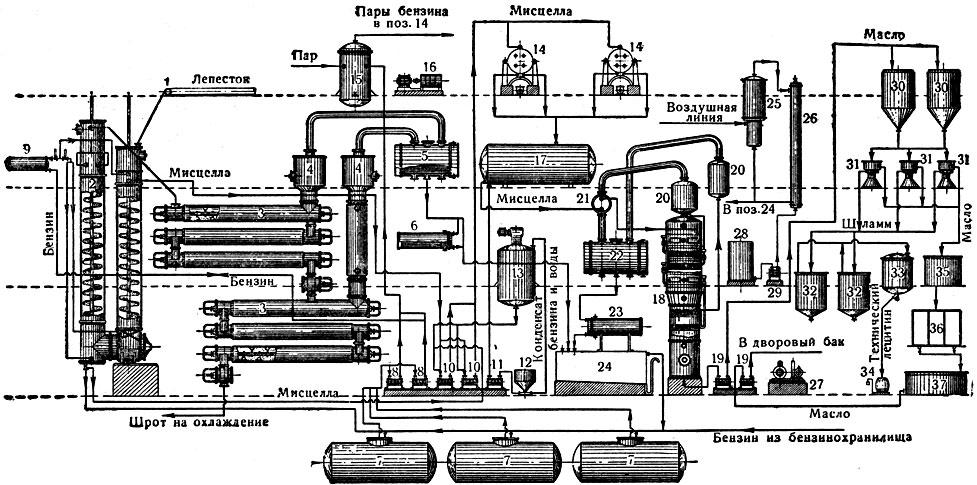 Схема получения растительного