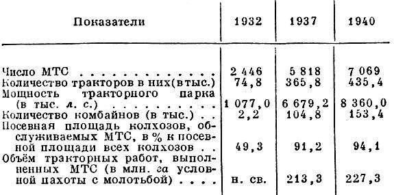 Табл. 1. Основные показатели строительства МТС