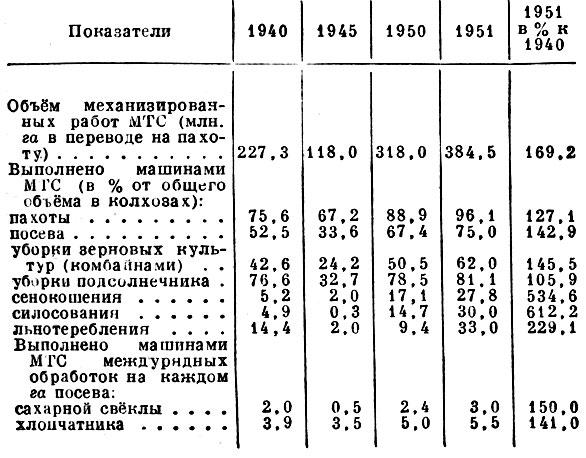Табл. 2. Механизация основных сельскохозяйственных работ в колхозах