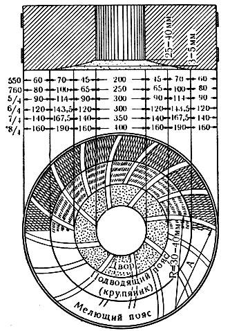 Схема жерновой мельницы