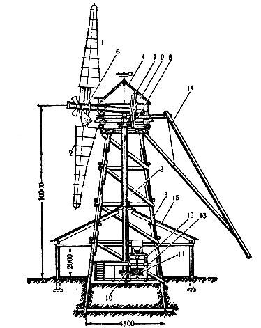 Ветряная мельница типа ВИМЭ: 1