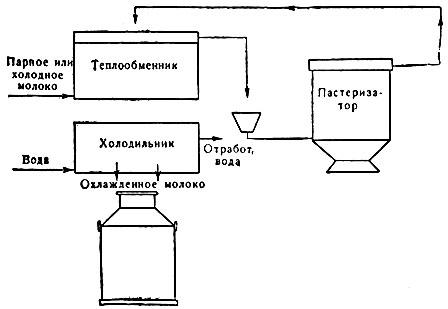 Схема регенерации тепла при