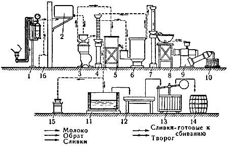 Схема поточного