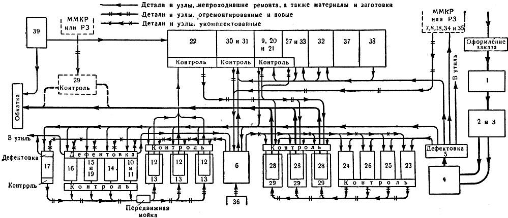 Схема организации ремонта