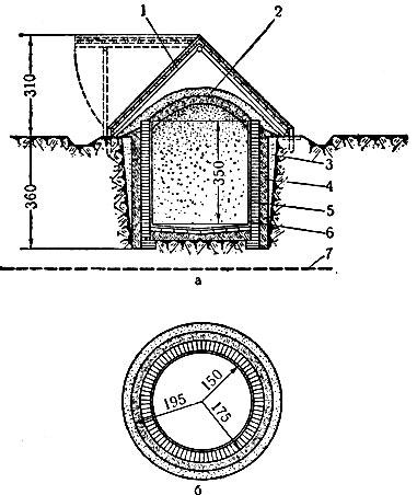 Рис. 1. Силосная яма с кирпичными стенками в 1 кирпич на известковом растворе: 1 - обрешётка из жердей; 2 - слой земли; 3 - утрамбованный грунт; 4 - утрамбованная глина; 5 - стенка в 1 кирпич; 6 - штукатурка цементная; 7 - наивысший уровень грунтовых вод