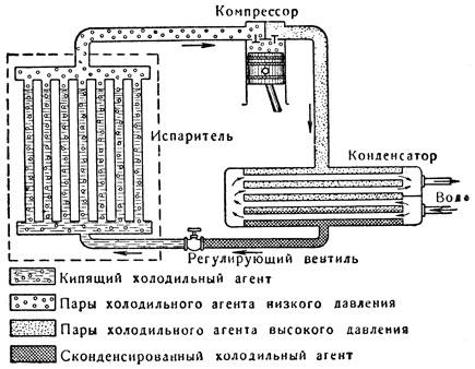 Схема паровой компрессионной